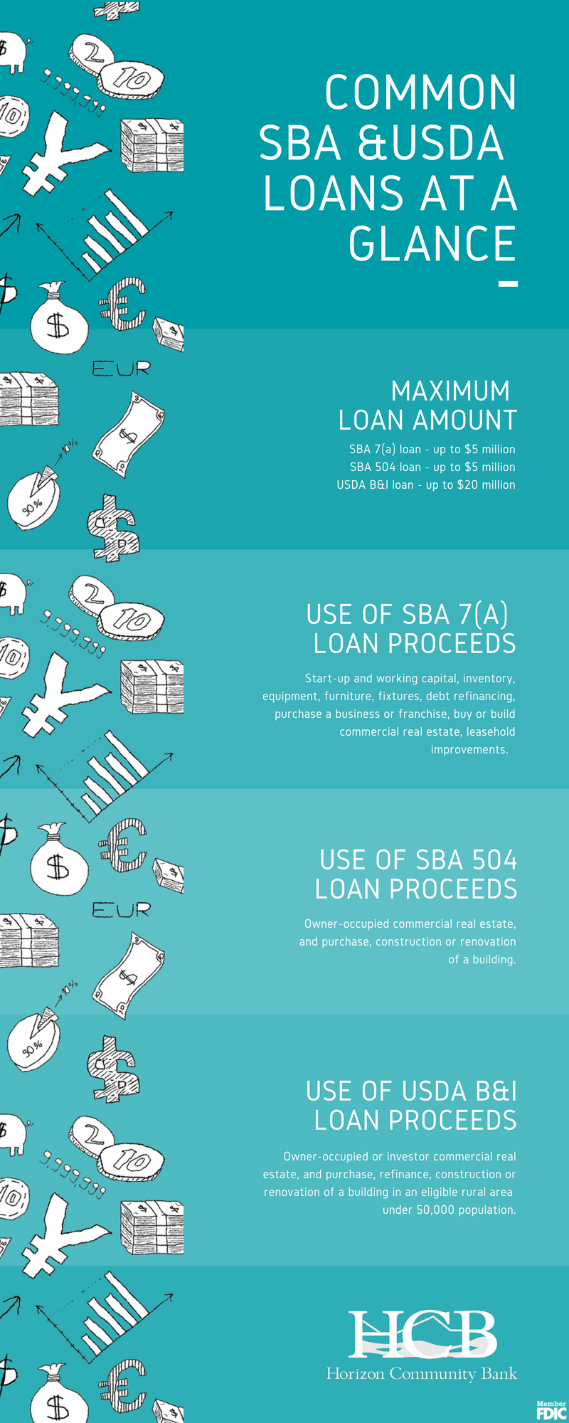 SBA loans at a glance infographic v4